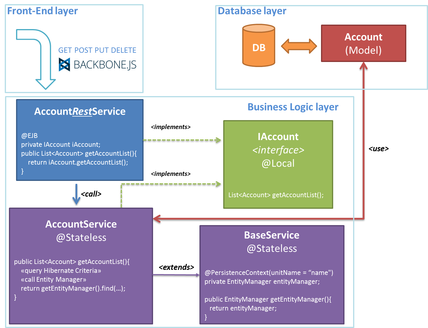 A sample web application with twitter bootstrap backbone js arc ccuart Images